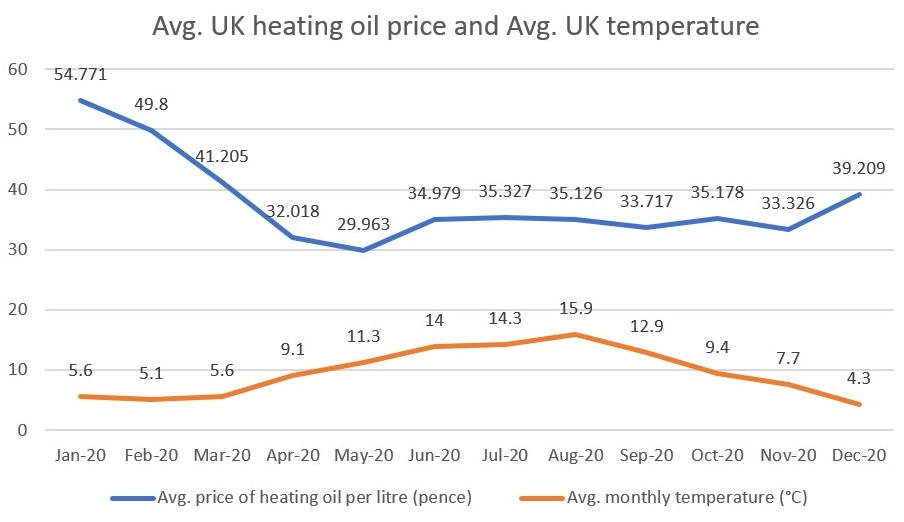 A line graph showing the average UK heating oil price and the average UK temperature throughout 2020.