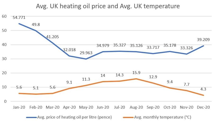 economy heating fuel oil prices